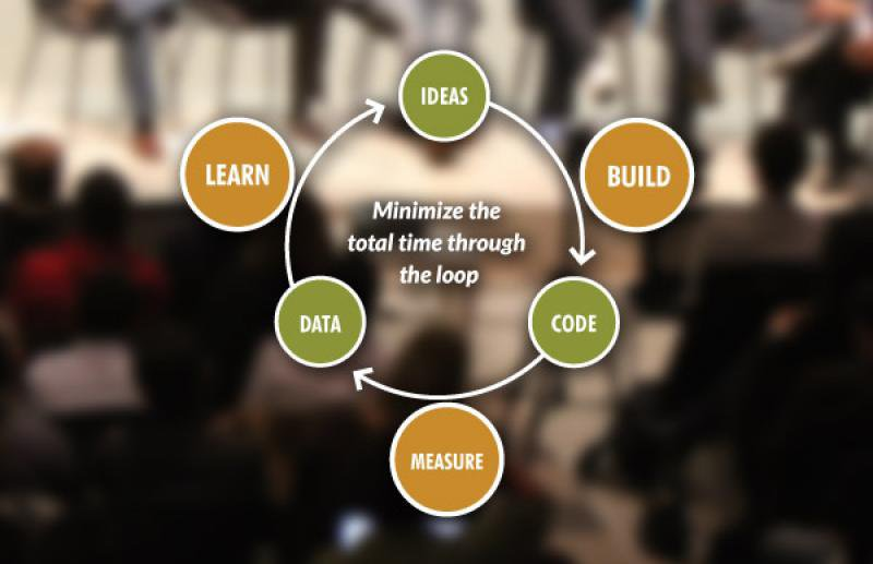 Processus du Lean Startup